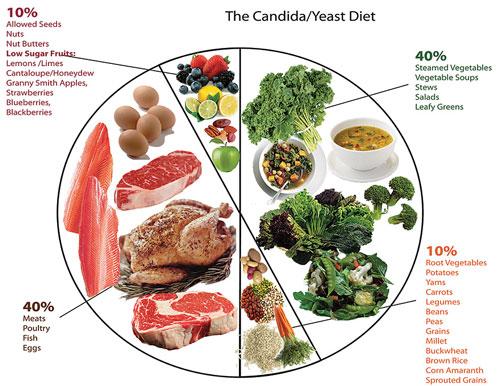 Dieta-pentru-Candida
