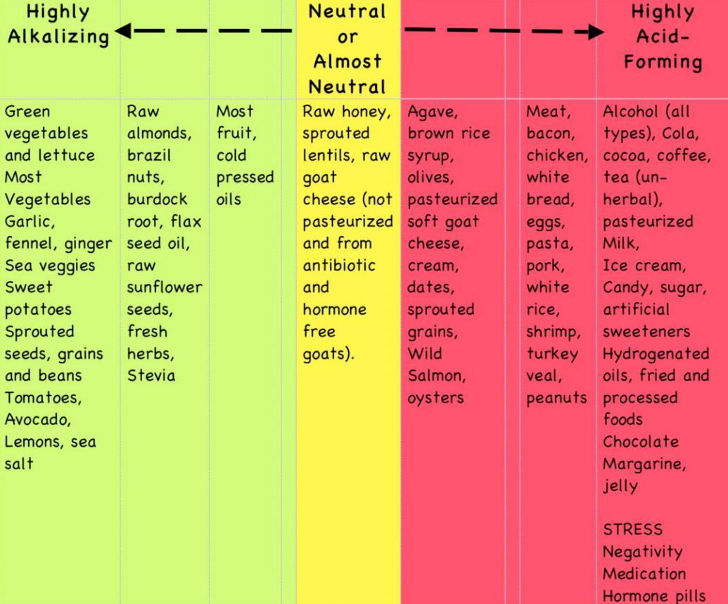 alimente alcaline si acide